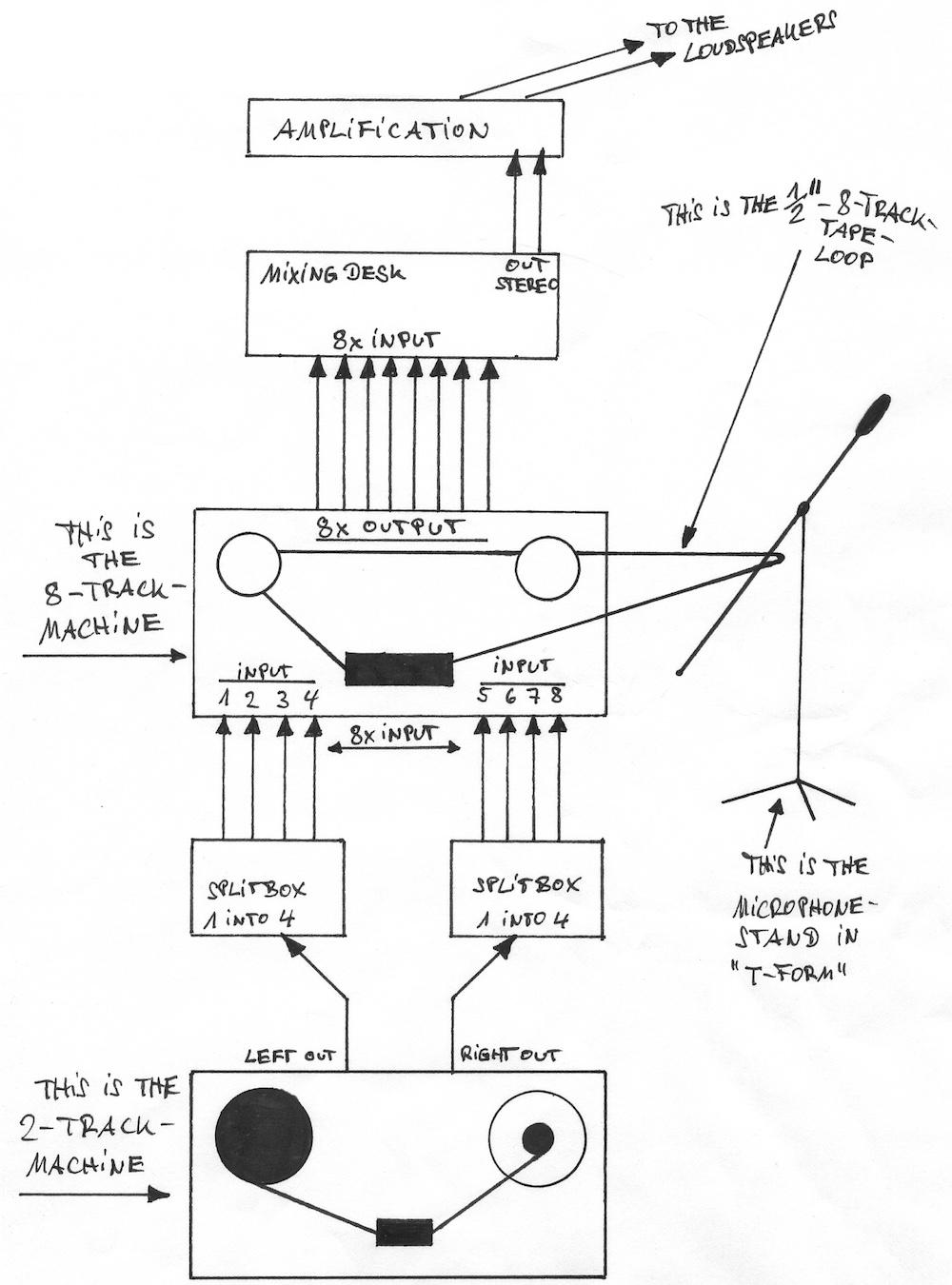 Schnitt!-Signalweg und Gerät-Konstellation zur Stereo-Wiedergabe